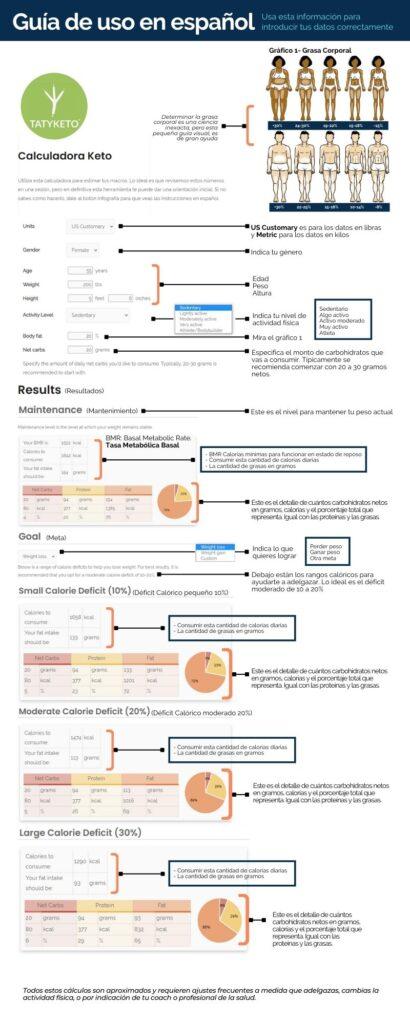 infografia que explica la calculadora keto